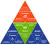 Die Erfolgslotsen: Erfolgsfaktoren für erfolgreiche CRM Einführung
